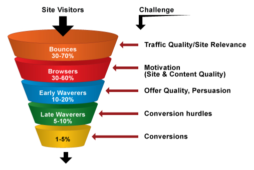 A Guide For Conversion Rate Optimization