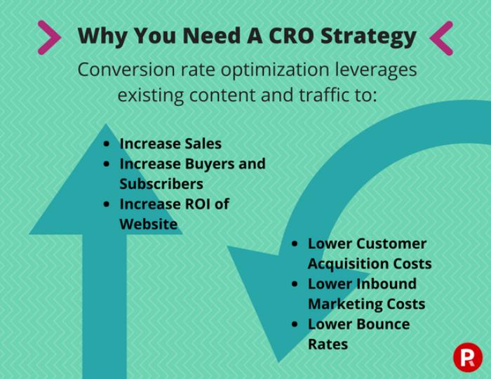 conversion-rate-optimization-CRO-result