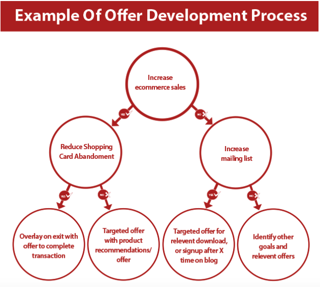 CRO-offer-development