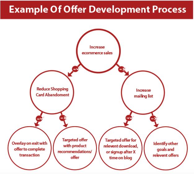 CRO-offer-development