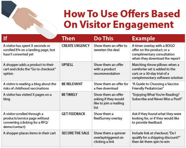 offers-based-on-visitor-engagement