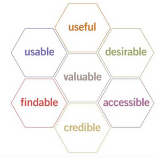 Evaluate Overall User Experience