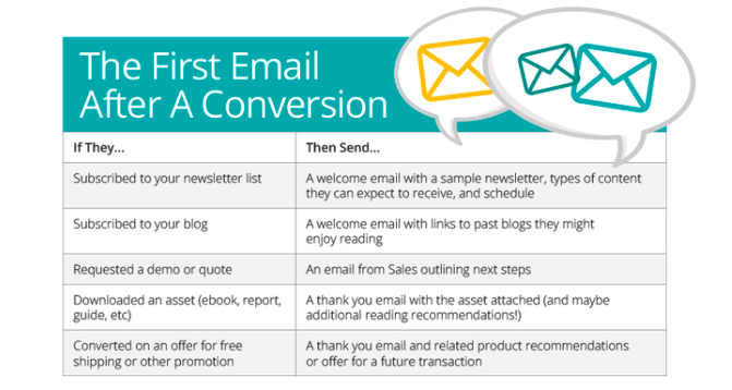 first email after a conversion