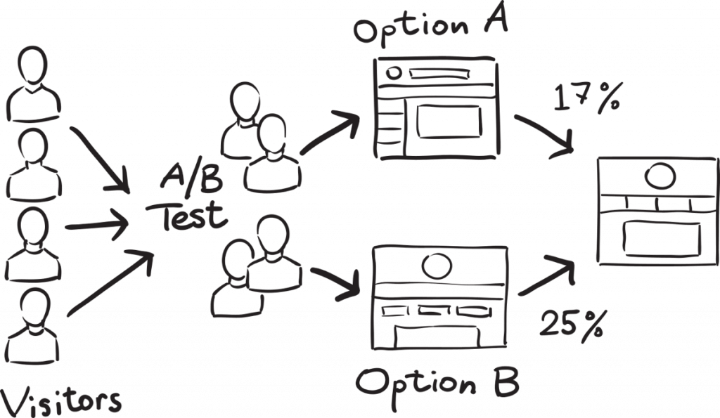 Analyze A/B Testing Results/Statistics & Deploy