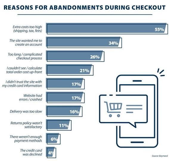 Why Visitors Abandon Online Shopping Carts?