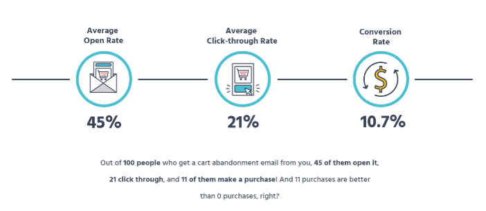 What is an Abandoned Cart Email?