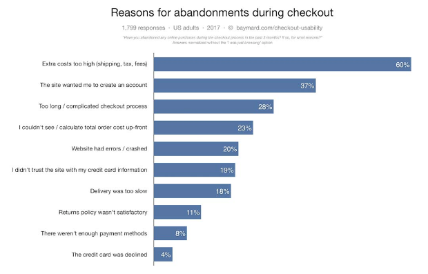 Top 10 Reasons for Shopping Cart Abandonment