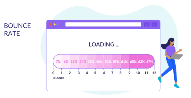 Optimize Page Load Time